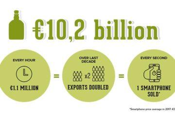 Flinke groei sterkedrank-export