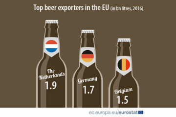 Nederland óók Europees kampioen in bierexport