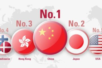 China op nummer 1