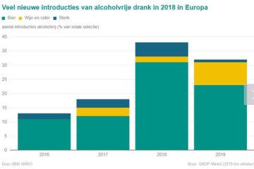 Aanbod alcoholvrije wijn en gedistilleerd flink gestegen