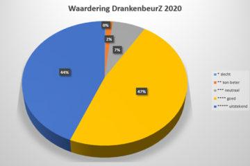 Eerste cijfers DrankenbeurZ 2020 liegen er niet om